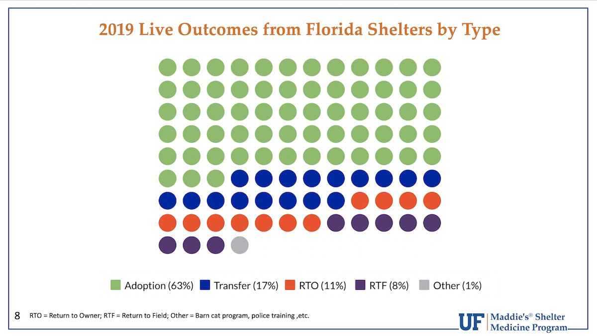 2019 Live Outcomes from Florida Shelters by Type
